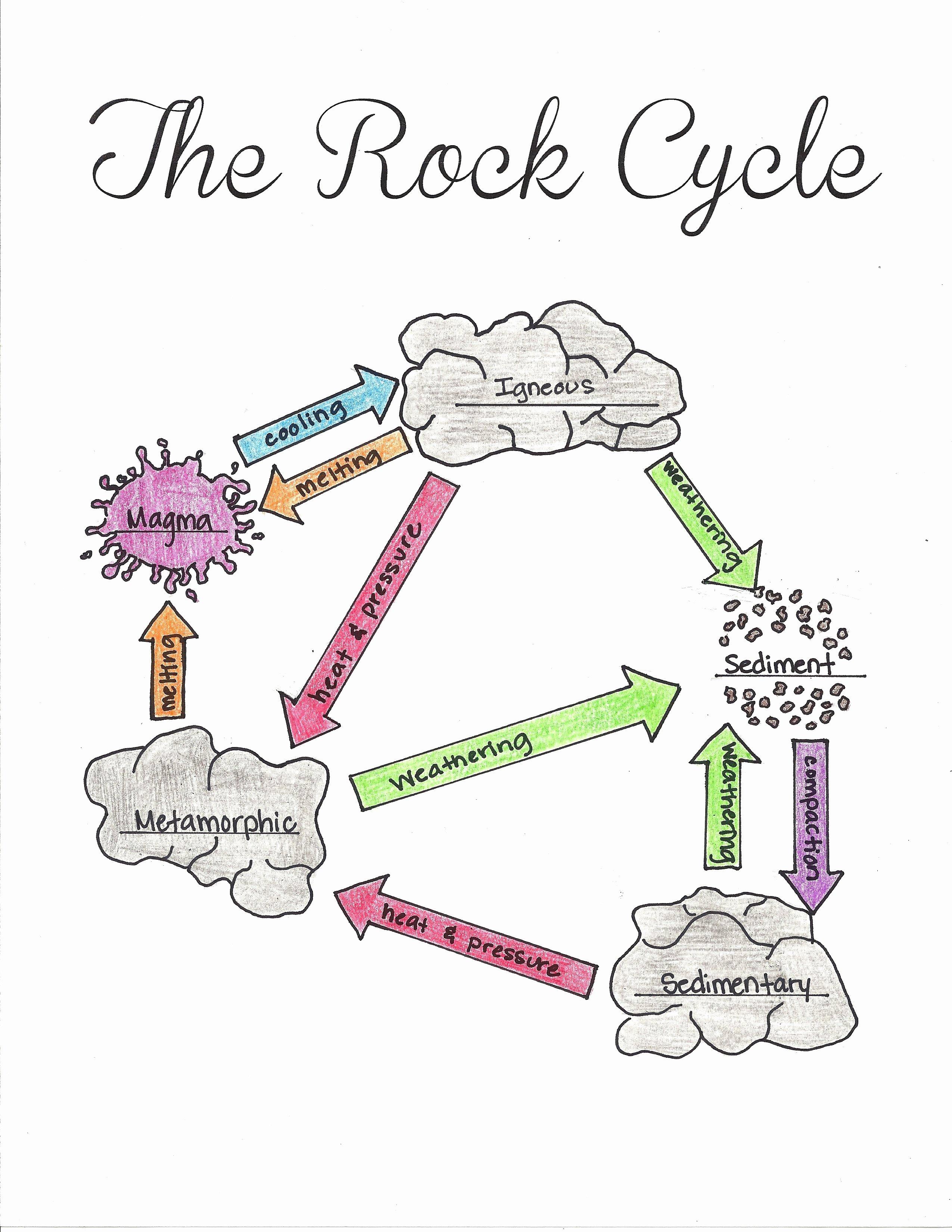Rock Cycle Diagram Worksheet Fresh Pin On Earth Science