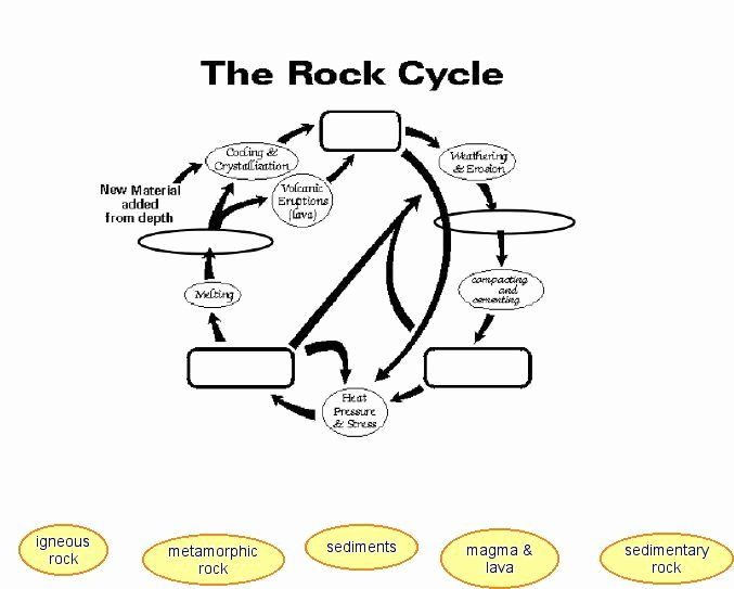 Rock Cycle Diagram Worksheet Fresh Rock Cycle Worksheets for Kids 1 School