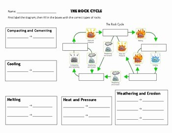 Rock Cycle Diagram Worksheet Inspirational Rock Cycle Worksheet 2 Types Of Rocks by Mrs Coverts
