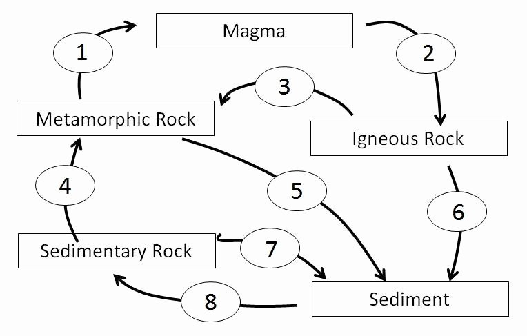 Rock Cycle Diagram Worksheet Inspirational Section 1 & 6 Rocks and Rock Cycle at Indiana University