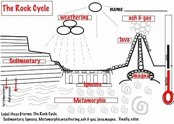 Rock Cycle Diagram Worksheet Lovely Art Rocks Rock Cycle Diagram & 3 Rock Types 4 Pages