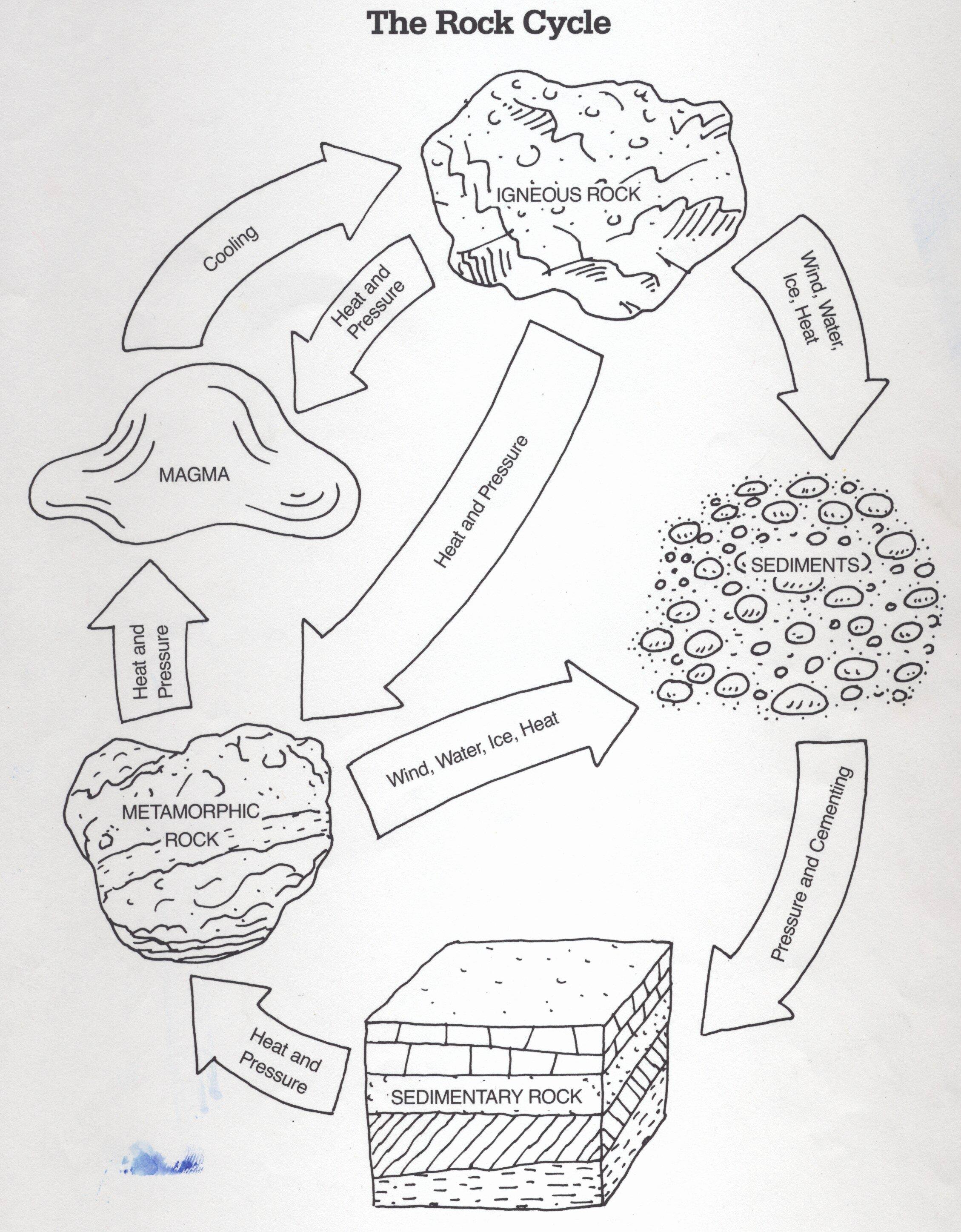 Rock Cycle Diagram Worksheet Lovely Rock Cycle