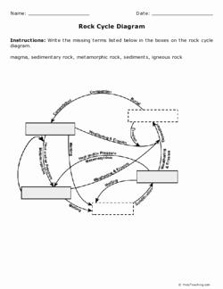 Rock Cycle Diagram Worksheet Luxury Rock Cycle Diagram Grade 6 Free Printable Tests and