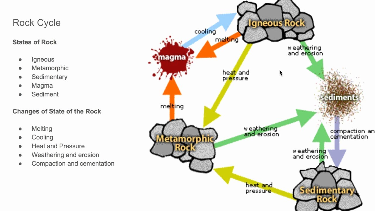 Rock Cycle Diagram Worksheet Luxury Rock Cycle Drawing at Getdrawings