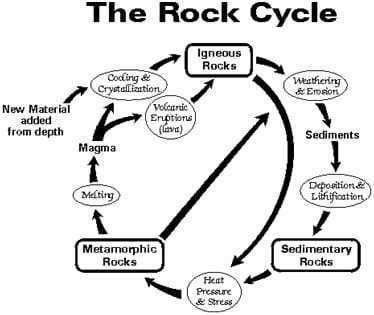 Rock Cycle Diagram Worksheet Luxury Rocks Rocks Rocks Activity