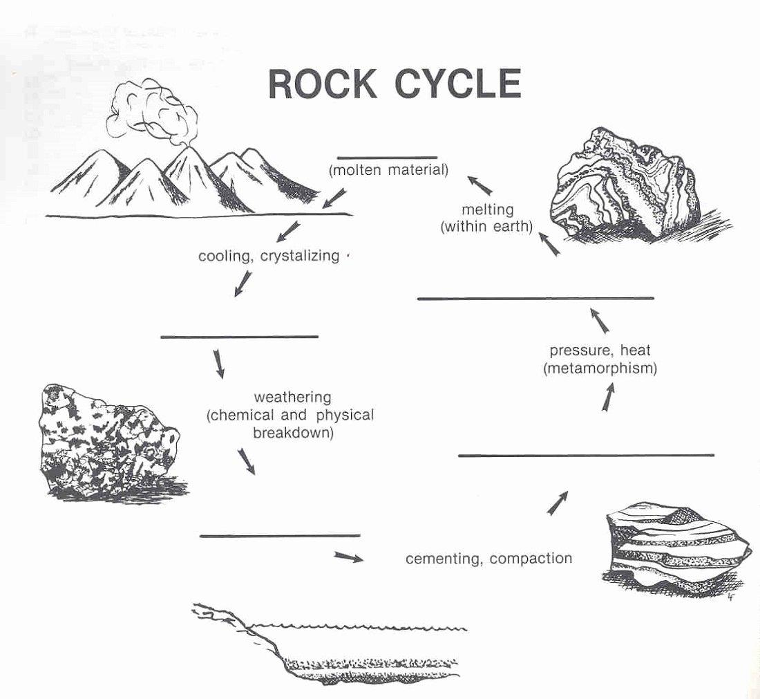 Rock Cycle Diagram Worksheet Unique Rock Cycle Diagram