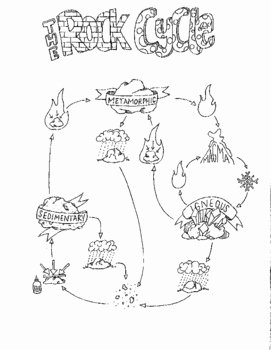 Rock Cycle Worksheet Middle School Fresh the Rock Cycle Bundle by Creativity Meets Cognition