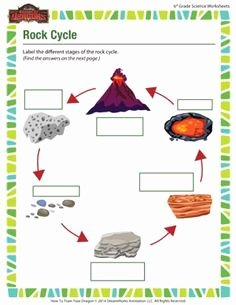 Rock Cycle Worksheet Middle School Unique the Rock Cycle Blank Worksheet Fill In as You Talk About