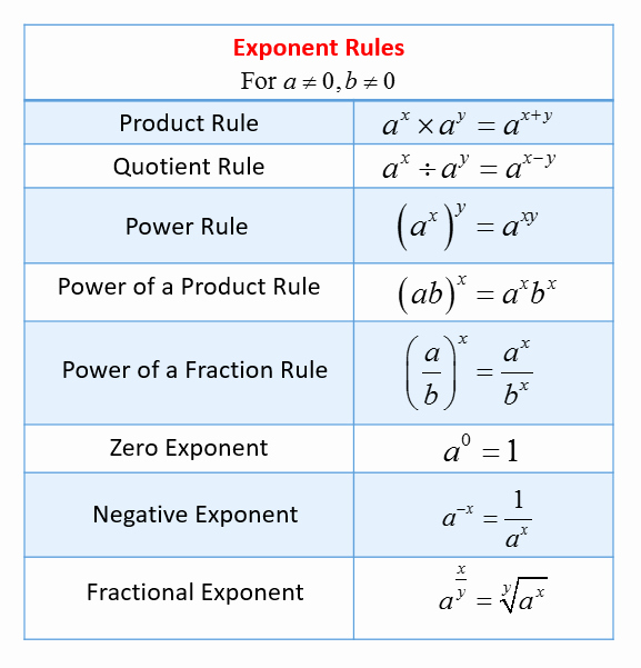 Rules Of Exponents Worksheet Pdf Elegant Exponent Rules solutions Examples Videos Worksheets