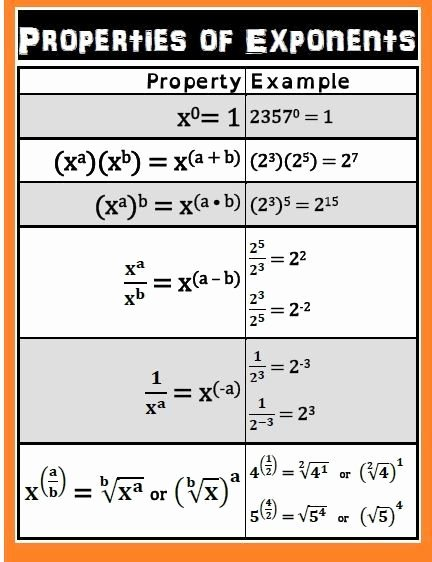 Rules Of Exponents Worksheet Pdf New Free Rules Of Exponents Pdf Download
