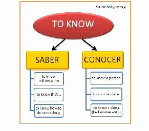 Saber Vs Conocer Worksheet Inspirational 26 Best Images About Saber Y Conocer On Pinterest