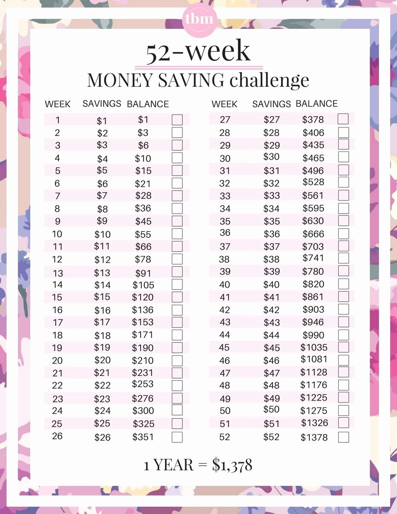 Saving and Investing Worksheet Luxury 4 Money Saving Challenges for Small Bud S