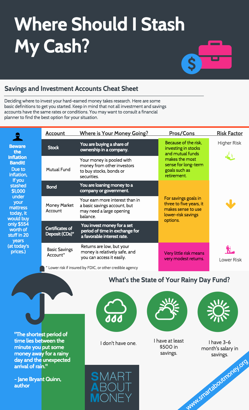 Saving and Investing Worksheet New Savings and Investment Accounts Cheat Sheet