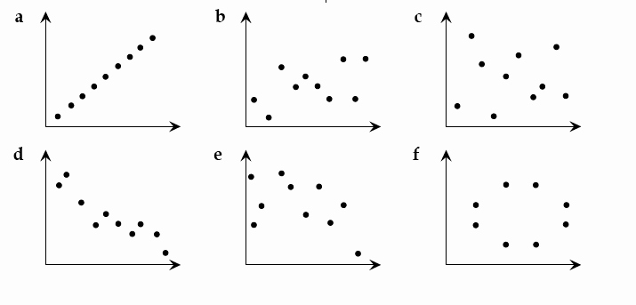 Scatter Plot Correlation Worksheet Awesome Map Collection Scatterplot