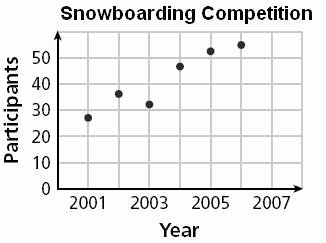 Scatter Plot Correlation Worksheet Best Of 332 Best Images About Winter Math Activities On Pinterest
