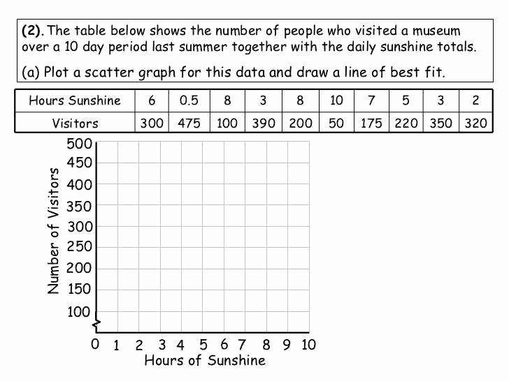Scatter Plot Correlation Worksheet Fresh Scatter Plot Worksheets