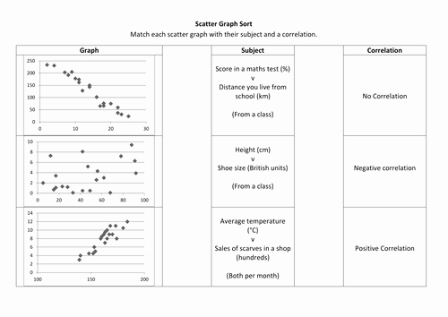Scatter Plot Correlation Worksheet Unique Maths Scatter Graph Worksheet solutions by Alutwyche