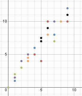 Scatter Plot Practice Worksheet New Quiz & Worksheet Scatter Plots & Word Problems