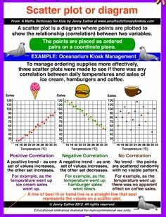 Scatter Plot Worksheet 8th Grade Awesome 1000 Images About Scatter Plots On Pinterest