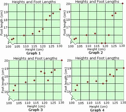 Scatter Plot Worksheet 8th Grade New 19 Best Scatter Plots Images On Pinterest