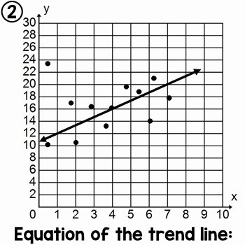 Scatter Plot Worksheet with Answers Awesome Scatter Plots and Line Of Best Fit Practice Worksheet by