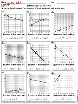 Scatter Plot Worksheet with Answers Unique Scatter Plots and Line Of Best Fit Practice Worksheet by
