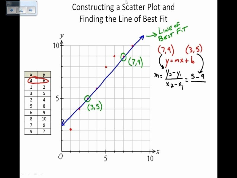 Scatter Plot Worksheet with Answers Unique Scatter Plots and Lines Best Fit Worksheet Answers