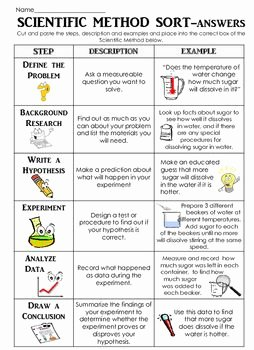 Scientific Method Examples Worksheet Beautiful Scientific Method sort Cut and Paste W Descriptions