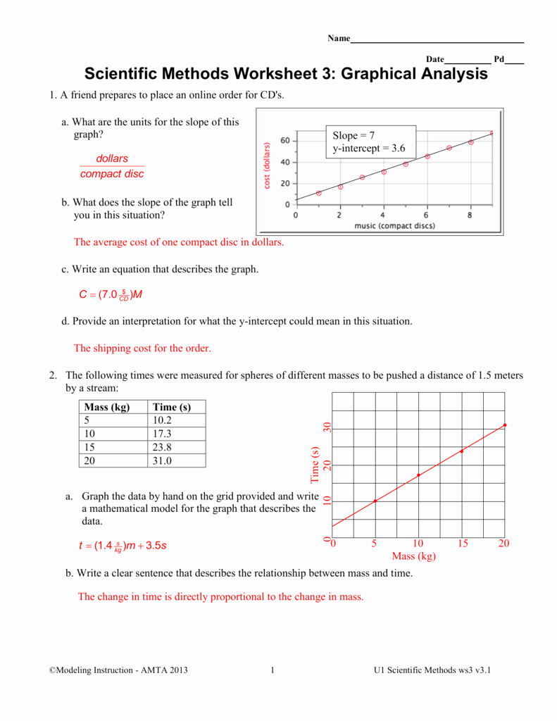Scientific Method Practice Worksheet Best Of Scientific Methods Worksheet 3
