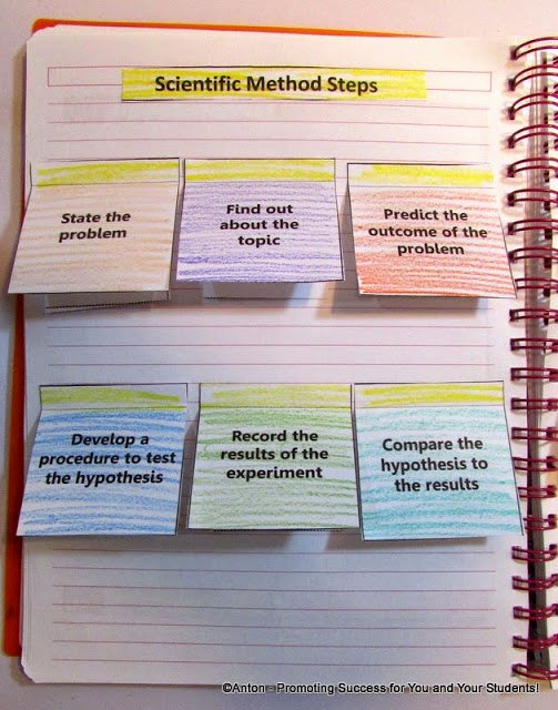Scientific Method Worksheet 4th Grade Elegant Scientific Method Interactive Notebook Activity