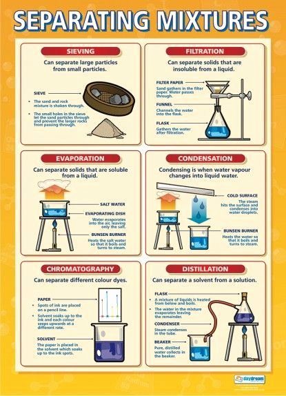 Separation Of Mixtures Worksheet Unique 17 Best Images About Great Chemistry Infographics On