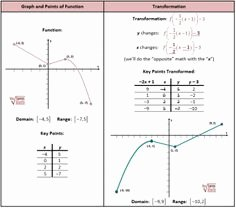 Sequence Of Transformations Worksheet Awesome formula Sheet for Pre Calculus