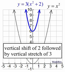 Sequence Of Transformations Worksheet Awesome Worksheet Horizontal and Vertical Shifts A 3 3