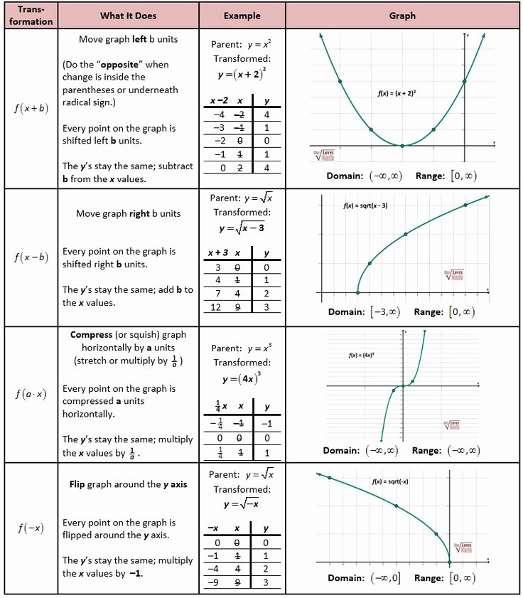 Sequence Of Transformations Worksheet New Horizontal Transformations Teaching