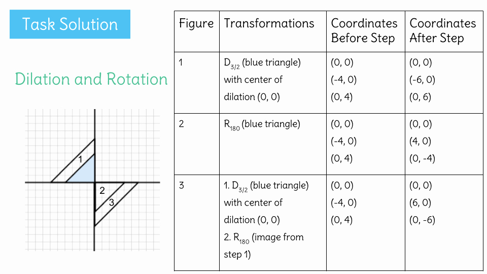 Sequence Of Transformations Worksheet Unique Sequence Transformations Worksheet