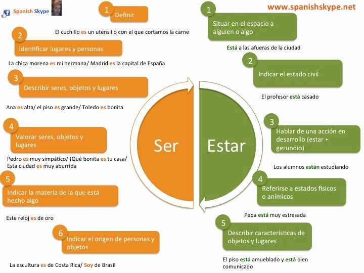 Ser Vs Estar Worksheet Elegant Spanish Skype Lessons