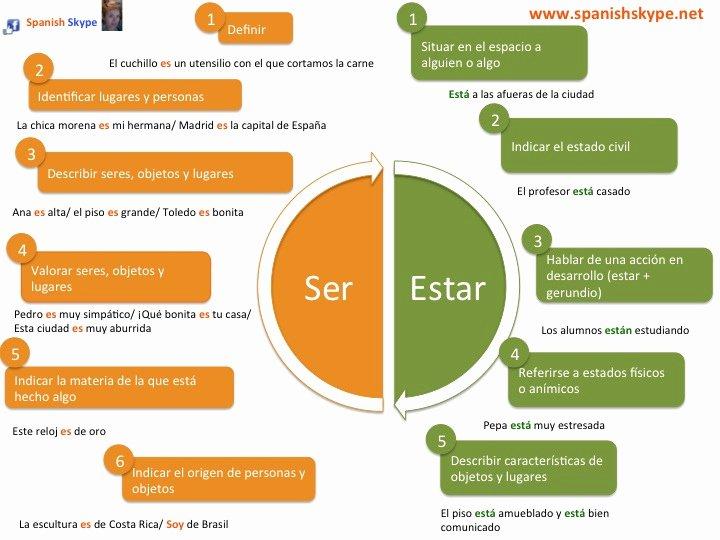 Ser Vs Estar Worksheet Elegant Spanish Skype Lessons