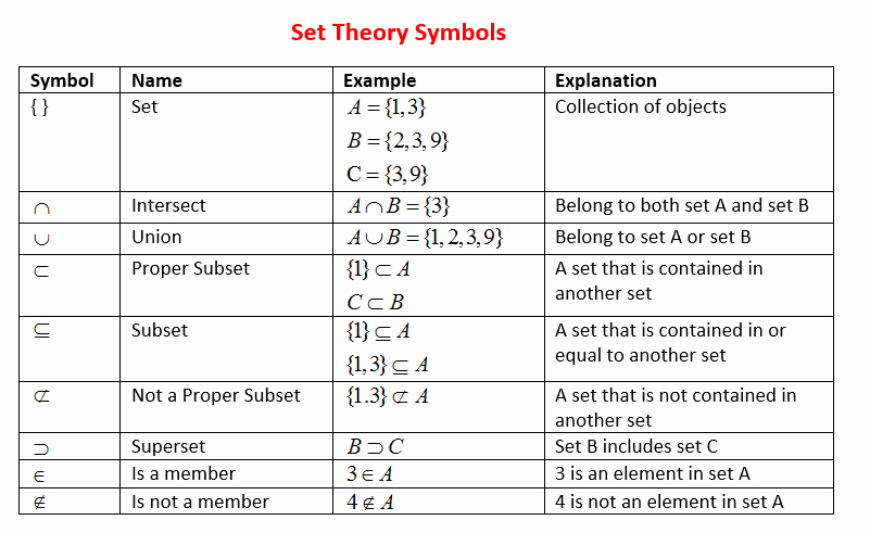 Set Builder Notation Worksheet Beautiful Describing and Defining Sets Examples solutions Videos