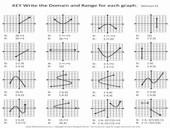 Set Builder Notation Worksheet Lovely Domain and Range Of A Graph Bundle by Math to the Core