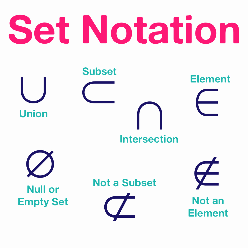 Set Builder Notation Worksheet Lovely Sets Worksheet Guided Notes Powerpoint