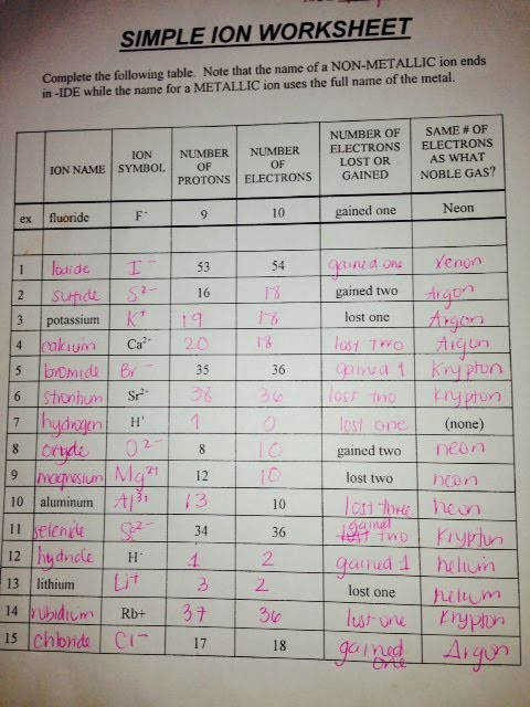 Simple Binary Ionic Compounds Worksheet Awesome Naming Ionic Pounds Practice Worksheet Answer Key