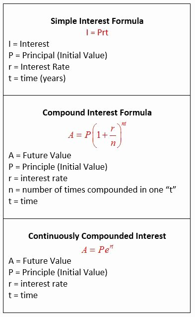 Simple Interest Problems Worksheet Inspirational Simple Interest Pound Interest Continuously