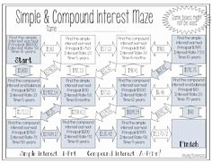 Simple Interest Problems Worksheet Unique Practice Applying Pound Interest formulas with these