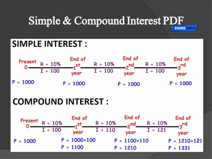 Simple Interest Worksheet Pdf Fresh Simple & Pound Interest Pdf
