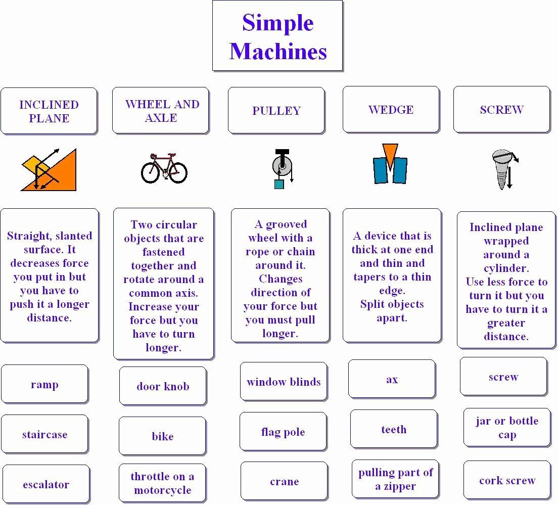 Simple Machines Worksheet Middle School Fresh Pin by Betty Morris On School