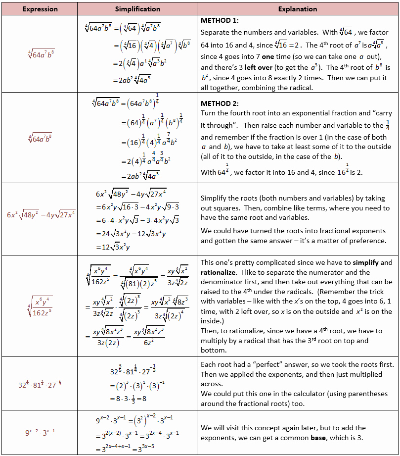 Simplify Exponential Expressions Worksheet Beautiful More Examples Of Simplifying Radical Expressions