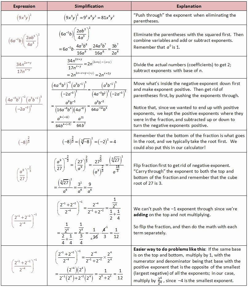 Simplifying Exponential Expressions Worksheet Lovely 20 Algebra 2 Homework Answers