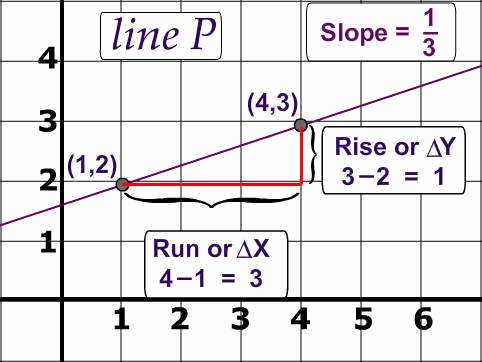 Slope Of A Line Worksheet Luxury Finding Slope From A Graph Worksheet