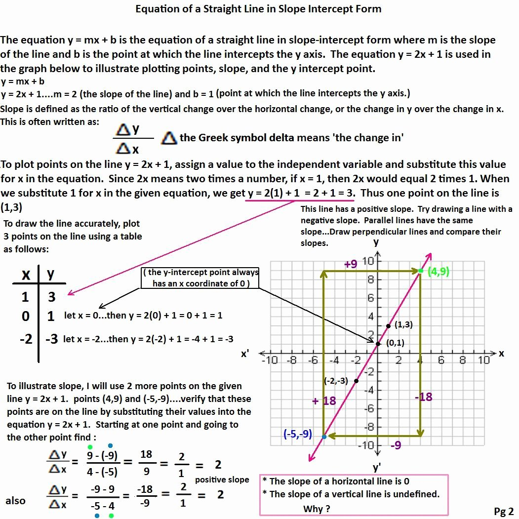 Slope Word Problems Worksheet Fresh Slope Intercept form Worksheet 1 with Answers Linear