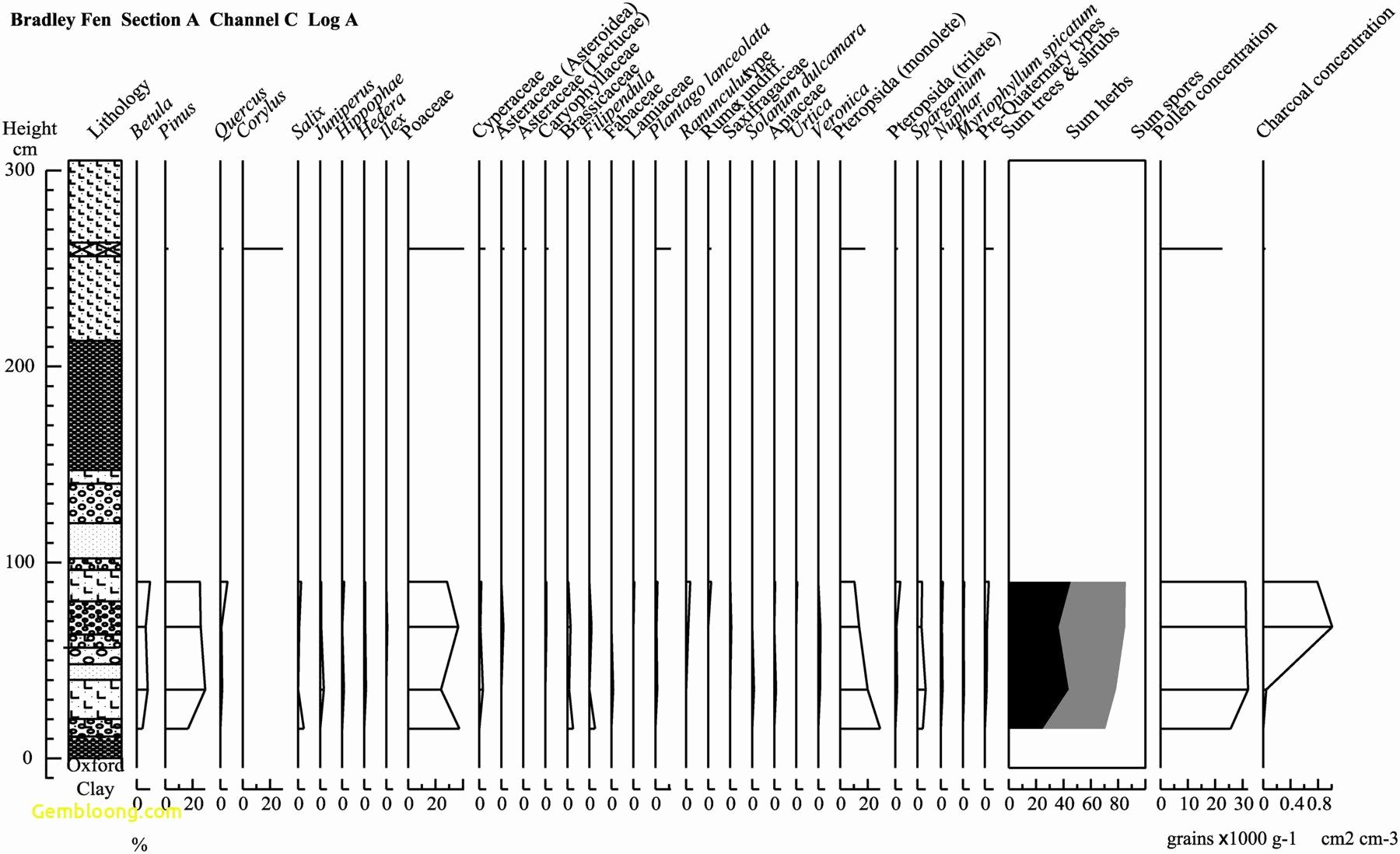 Soil formation Worksheet Answers Best Of Erosion and Weathering Worksheet